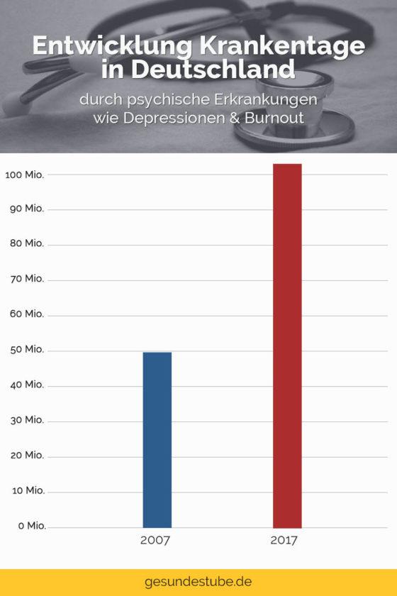 entwicklung-krankentage-deutschland